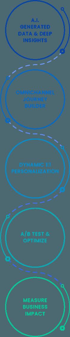 Customer Journey Management Overview