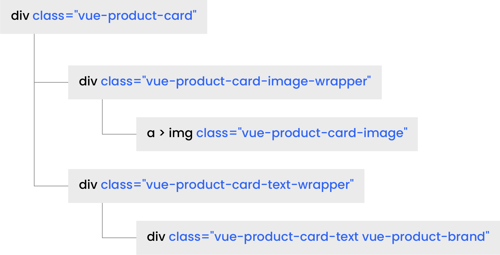 Product Card DOM